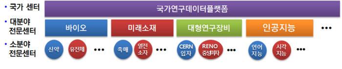 연구데이터 관리체계