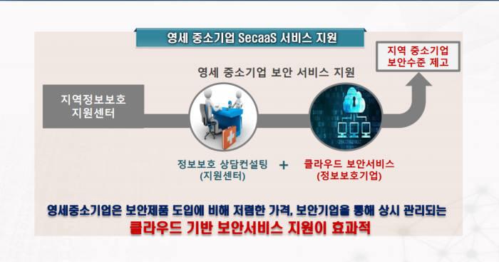 클라우드 보안 서비스 '지역 정보보호 첨병된다'
