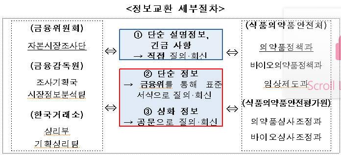 금융위-식약처, 정보교류로 신약개발 과장·허위정보 차단