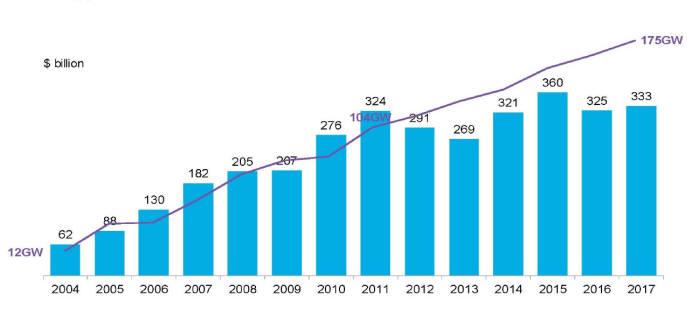연도별 세계 친환경 에너지 투자액 및 신규설비 규모(블룸버그 NEF)