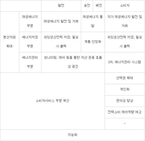 [36주년 창간기획Ⅰ]<13>분산전원 신비즈니스, '에너지 컨설팅'