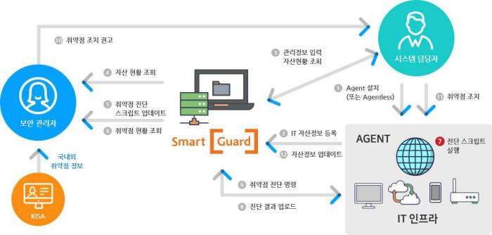 보안 취약점 노리는 사이버 공격 급증…어떻게 대응할까