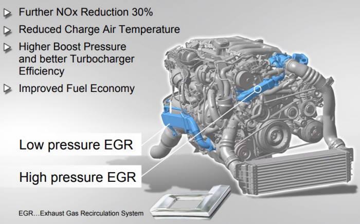 고압EGR과 저압EGR이 모두 장착된 BMW 3.0 리터 디젤엔진 (제공=BMW)