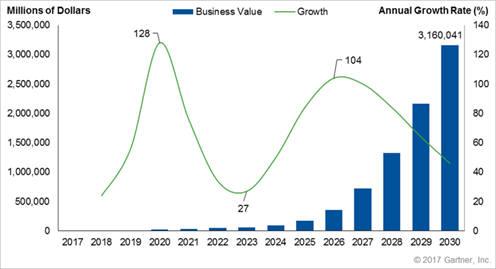 2017~2030년 전세계 블록체인 사업 부가가치 예측 자료:가트너