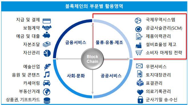 블록체인의 부문별 활용영역 자료:삼정 KPMG