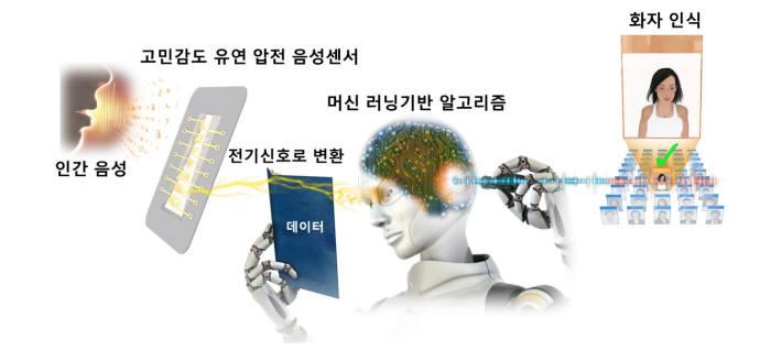 KAIST가 개발한 화자인식 센서 기술 개요