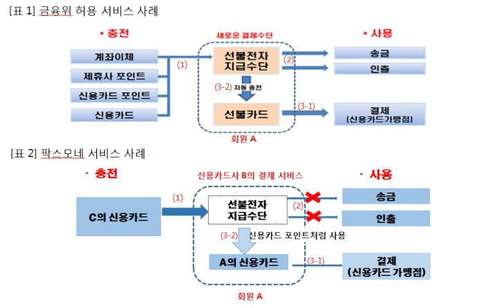 금융당국이 허용한 선불카드 허용 사례와 팍스모네 서비스 사례 비교