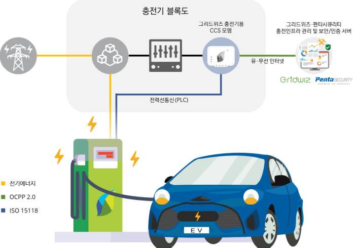 그리드위즈-펜타시큐리티, 전기차 충전 솔루션 출시