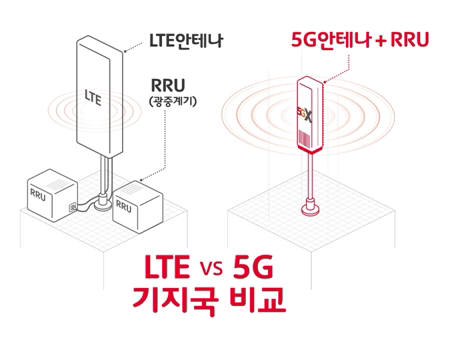 The LTE base station installs a RU (radio unit = optical repeater) and an antenna, respectively. The base station 5G integrates RU, antenna and part of DU function that processes data in an AAU (Active Antenna Unit).