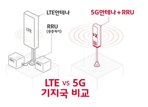 LTE 기지국은 RU(Radio Unit=광중계기)와 안테나를 각각 설치한다. 5G 기지국은 RU와 안테나, 데이터를 처리하는 DU 기능 일부를 AAU(Active Antenna Unit)로 통합했다.