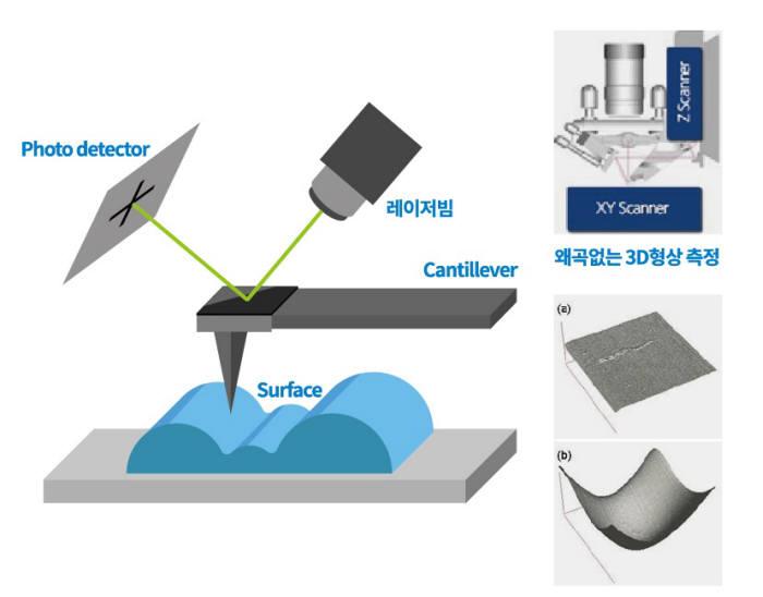 반도체 인라인 나노계측 솔루션을 제공하는 파크시스템즈의 자동 원자현미경 기술. <자료=나노기술연구협의회>