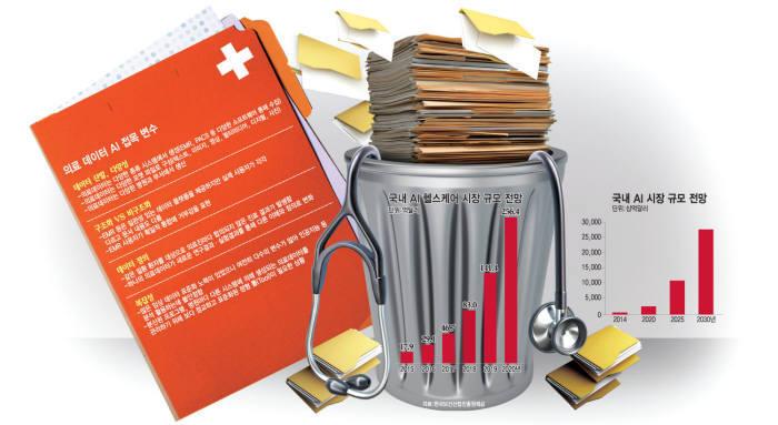 [이슈분석]버려지는 의료데이터...표준화와 안전한 활용 시급