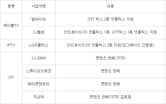 [이슈분석] 넷플릭스에 대응하는 韓 사업자
