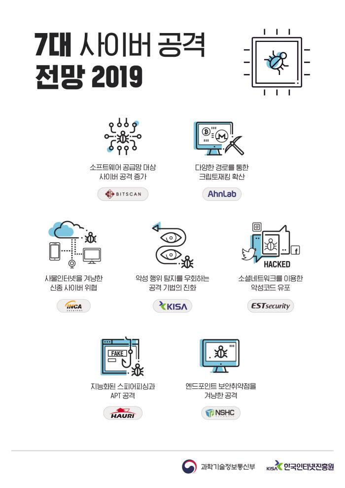 2019년 모바일·IoT 겨냥 사이버 위협 심화