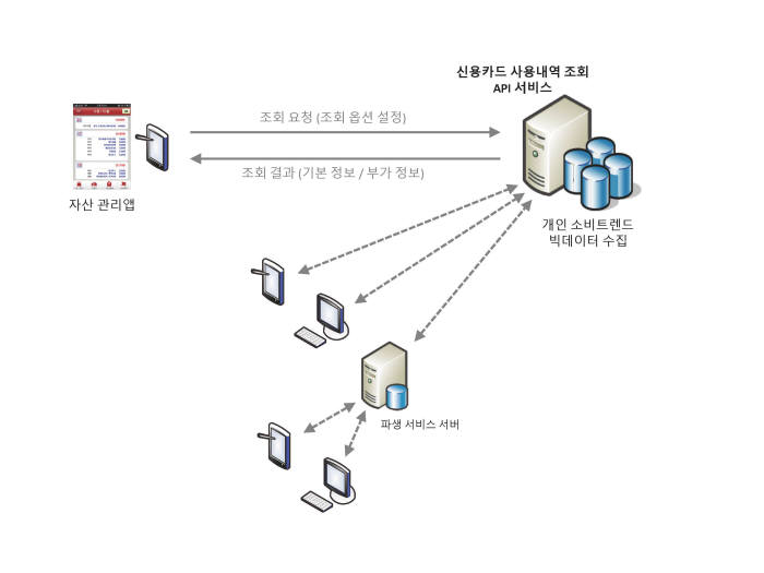 바른앱이 개발한 핀테크 애플리케이션 프로그래밍 인터페이스(API) 개념도.