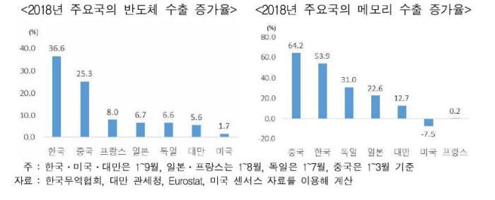 2018년 주요국 반도체 수출 증가율(왼쪽)과 주요국 메모리 수출 증가율(자료:무역협회)