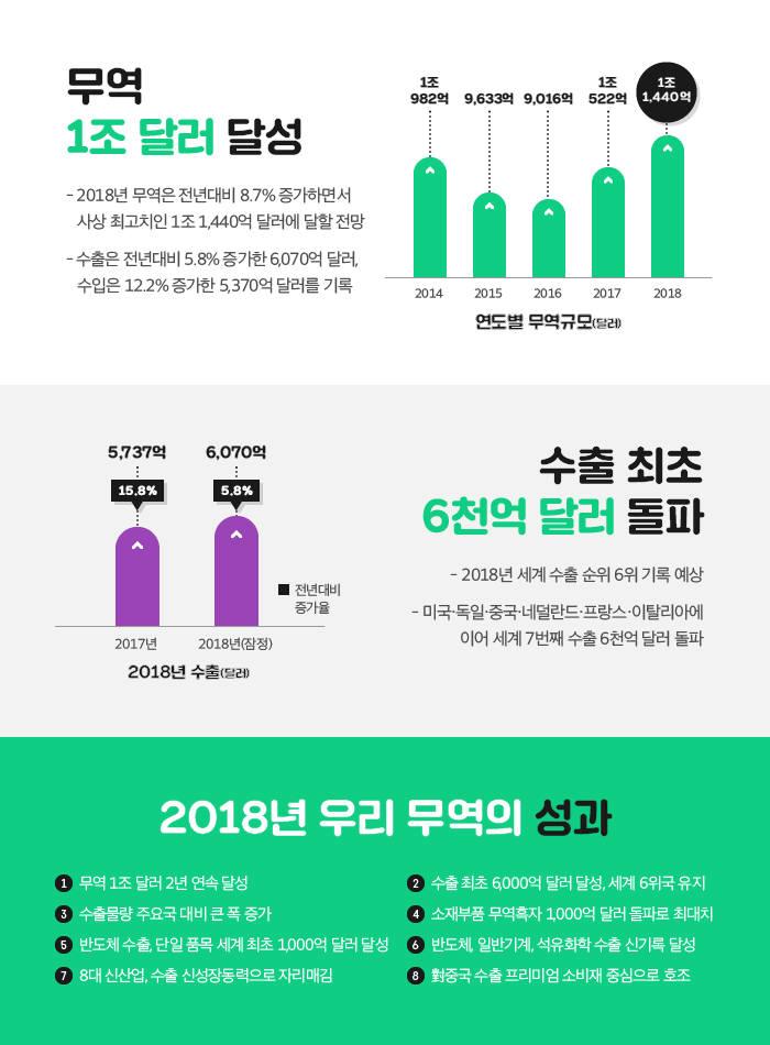 2018년 무역 성과 인포그래픽(자료:무역협회)