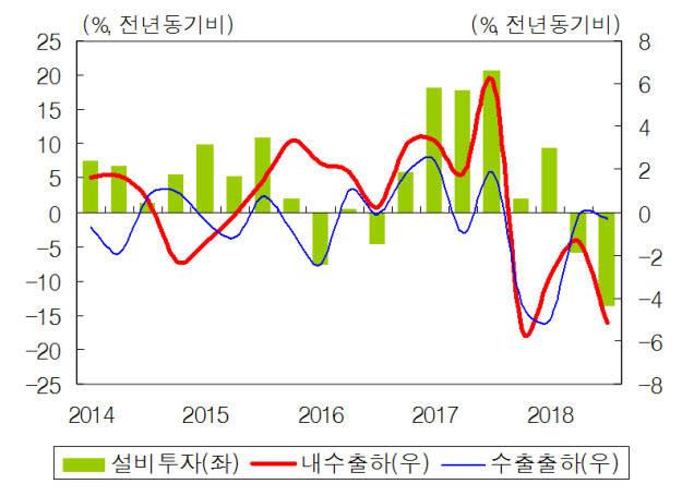 [국내 설비투자 및 내수-출하 추이] (자료:통계청)
