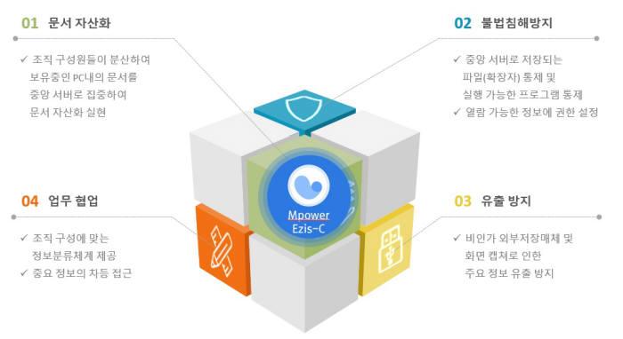 [2018 하반기 인기상품]브랜드우수-모코엠시스 '엠파워 이지스씨'