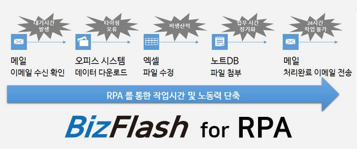 [2018하반기인기상품]마케팅우수-베스트텍시스템 로봇프로세스자동화'BizFlash for RPA'