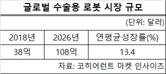 수술로봇 시장 급성장…2026년 12조원 규모