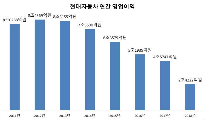 현대자동차 2010~2018년 연간 영업이익 (출처=현대자동차)