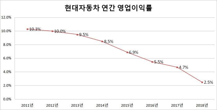 현대자동차 2010~2018년 연간 영업이익률 (출처=현대자동차)