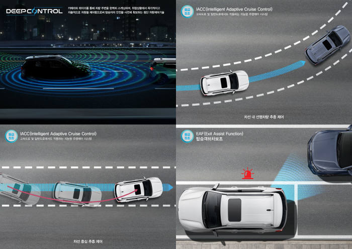 쌍용자동차가 신형 코란도에 적용하는 첨단운전자보조시스템(ADAS). 왼쪽 상단부터 시계방향으로 딥콘트롤, 지능형주행제어(IACC) 차선 내 선행차량 추종 제어, 탑승객하차보조(EAF), 지능형주행제어(IACC) 차선 중심 추종 제어. (제공=쌍용자동차)