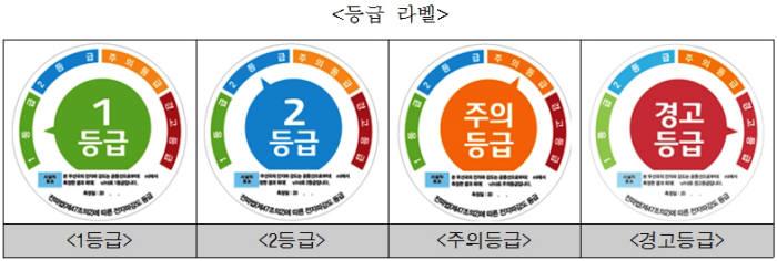 이통사는 5G 전자파 강도 측정 결과를 과학기술정보통신부에 보고한다. 과기정통부는 각 기지국을 인체보호기준에 따라 4개 등급(1등급·2등급·주의등급·경고등급)으로 분류, 등급 라벨을 부착하도록 한다.