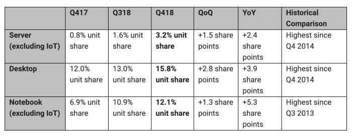 2018년 4분기 AMD 시장 점유율 표(자료: 머큐리리서치)
