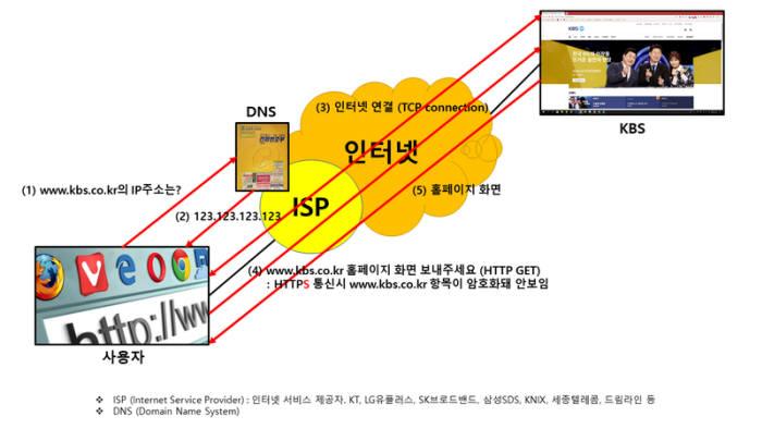 SNI 필드 차단 방식 (출처: 김승주 고려대 교수 블로그)