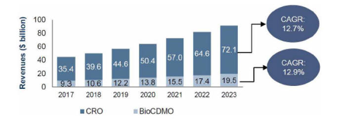 바이오 서비스 시장 현황 및 전망(자료: 생명공학정책연구센터, 단위: 십억달러)