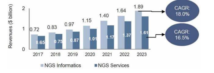 바이오 인포매틱스 시장 현황 및 전망(자료: 생명공학정책연구센터, 단위: 십억달러)