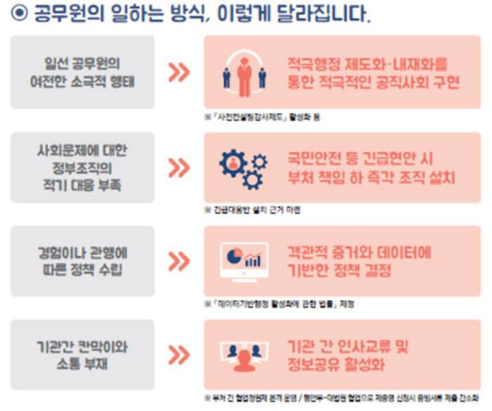 정부, 디지털로 대국민 서비스·일하는 방식 혁신