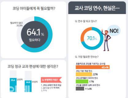 [이슈분석]초등교사 10명 가운데 7명 'SW교육 연수 미흡'...체계적 연수·지원 必