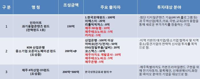 제주 4차산업혁명 전략 펀드 조성 현황 및 계획