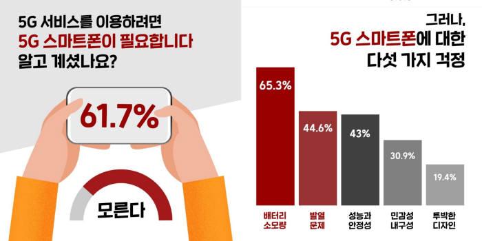 LG전자가 지난 1월 한국과 미국 스마트폰 사용자 1천여 명 대상으로 진행한 고객들이 원하는 5G 전용 스마트폰 설문조사 중 일부 [사진=LG전자]