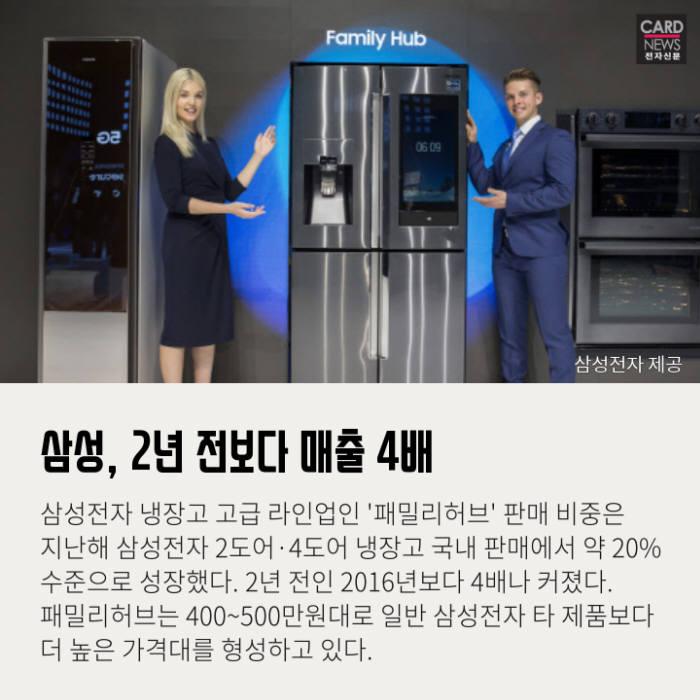 [카드뉴스]한국은 비쌀수록 잘 팔린다?