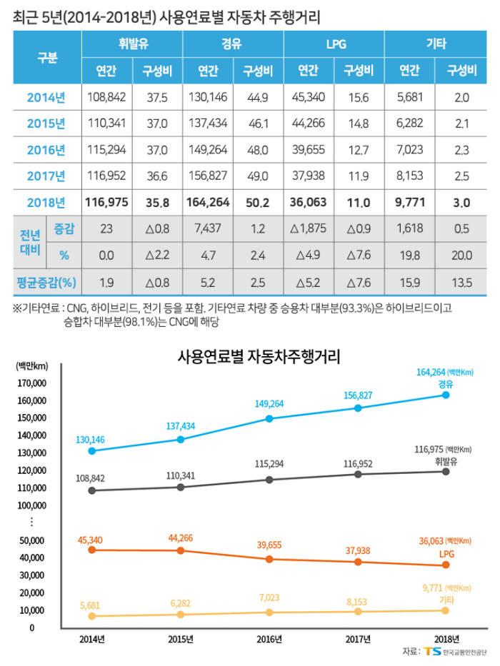 최근5년(2014-2018) 사용연료별 자동차 주행거리. (제공=한국교통안전공단)