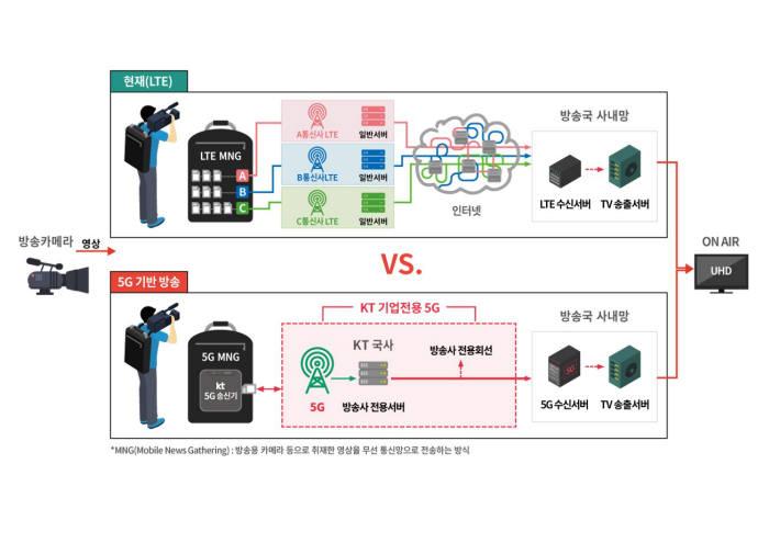 KT, 세계 첫 5G 기반 UHD 생방송