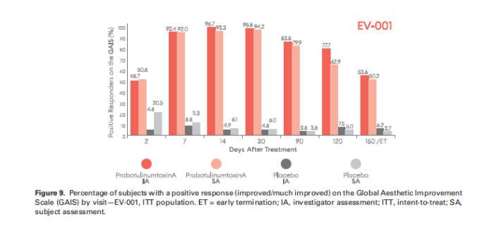 EV-001 임상에서 시술 후 2, 7, 14, 30, 90, 120, 150일째 GAIS에 대한 연구자, 피험자의 평가 결과 (Dermatologic Surgery 게재 논문 일부)