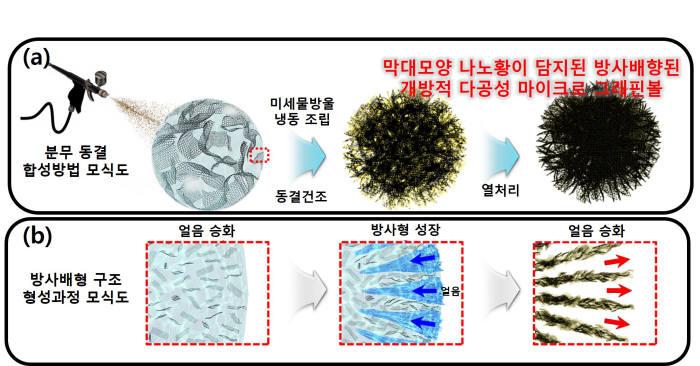 리튬황전지 안정성 높이는 황 입자화 공정개발