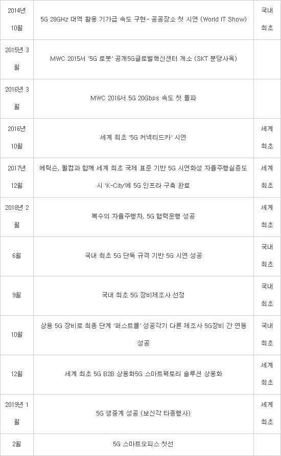 [기획]SK텔레콤 5G 상용화 이정표