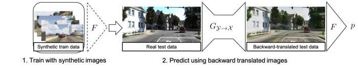 GTA5 게임 속 정보를 차량충돌 예측시스템에 활용하는 과정. 게임에서 가져온 영상을 변형시켜 실제 영상과 겉보기 차이를 줄여 활용한다.