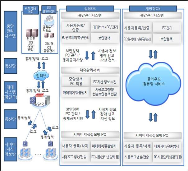 국군 사이버지식정보방 PC·OS 목표시스템 개념도