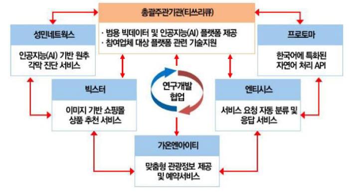 AI비즈니스모델 혁신 개발을 위한 중소기업간 협업 개념도