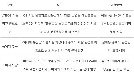 """5G 불안정 논란··· 이통사 """"망 최적화에 전사 역량 총동원"""""""