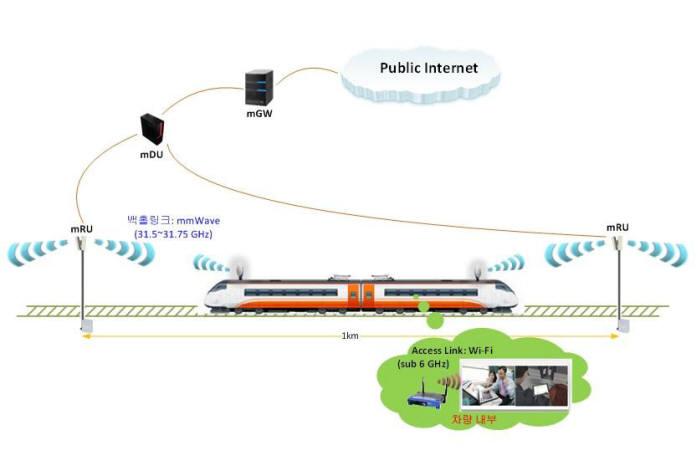 서울지하철 공공와파이 사업이 계약 해지 절차에 들어간 것은 MHN 상용화가 늦춰진다는 아쉬움과 함께 공공와이파이 사업에 근본적인 변화가 필요하다는 시사점을 던져준다. MHN 기술 적용 개념도.