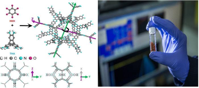 백종범 교수팀이 개발한 초미세 유기구조체(3D-CON)의 구조. 맨눈으로 보면 가루처럼 보이지만 원자 규모에서는 미세한 구멍이 규칙적으로 뚫려 있다. 이 공간 속에 수소를 꽉 잡아둘 수 있다. (출처 : UNIST)