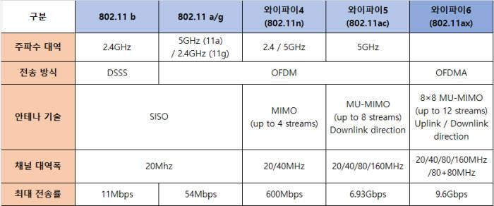 표에 기재한 최대 전송률은 이론상의 수치다. 실제 속도는 와이파이5가 1.3Gbps, 와이파이6는 4.8Gbps의 속도를 보여준다.